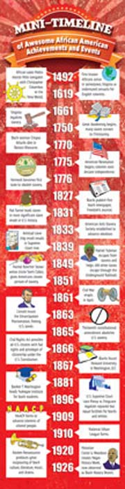 Mini-Timeline of Awesome African American Achievements and Events